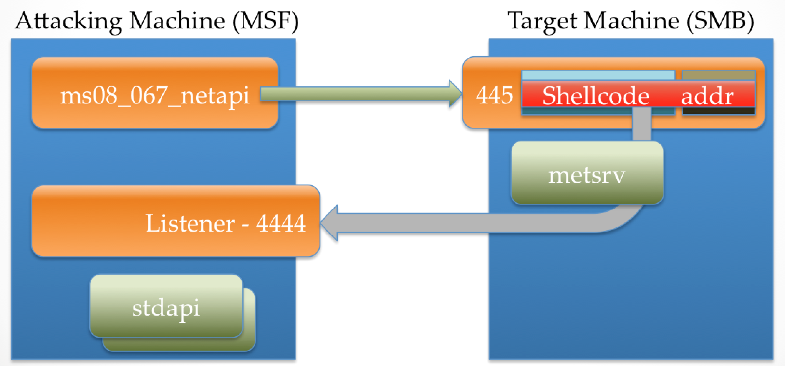 Meterpreter Stageless Mode · rapid7/metasploit-framework