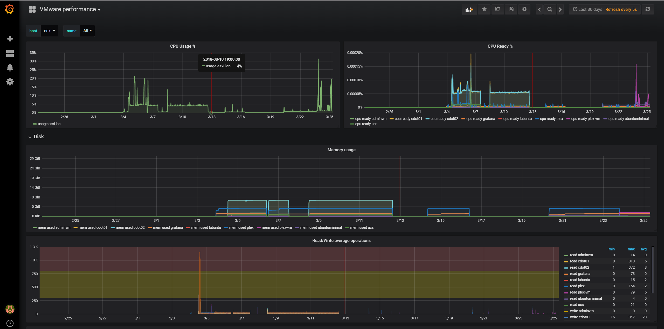GitHub - chvvkumar/Monitoring: Monitor ESXi, Synology, Docker