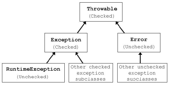 ExceptionsDiagram