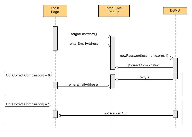 Sequence diagrams bounswebounswe2015group2 wiki github sequence diagram of forgot password use case ccuart