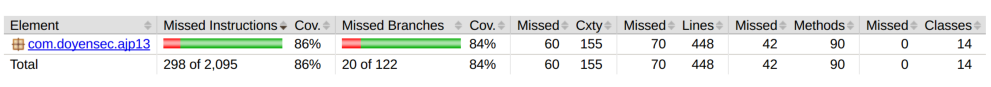 Test Code Coverage