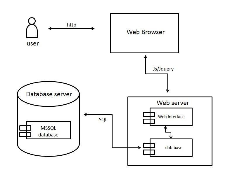 Deployment Diagram · matrostik/teachme.mvc.net Wiki · GitHub