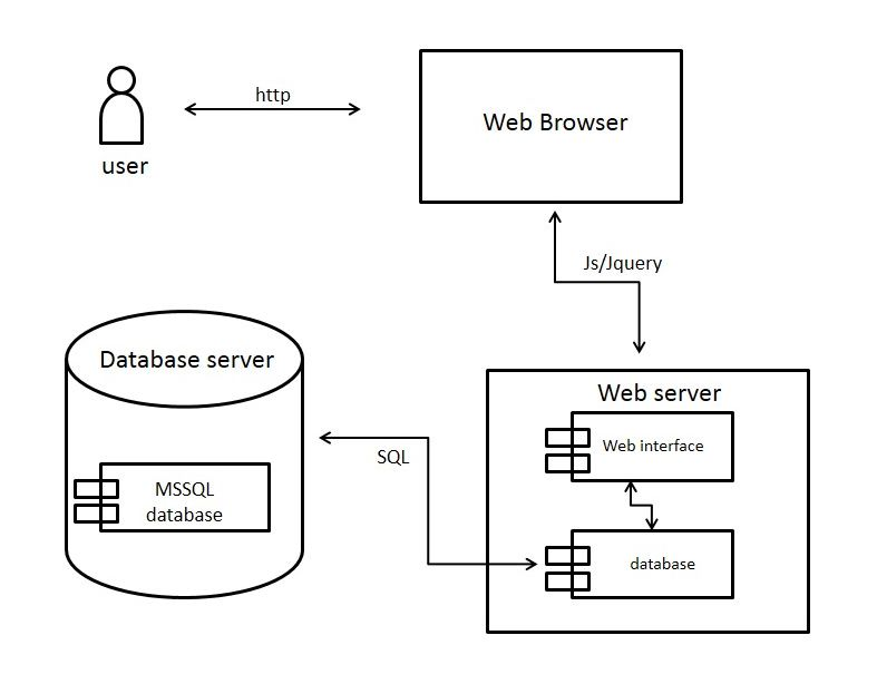 Deployment diagram matrostikteachmec wiki github deployment diagram deployment diagram ccuart Image collections
