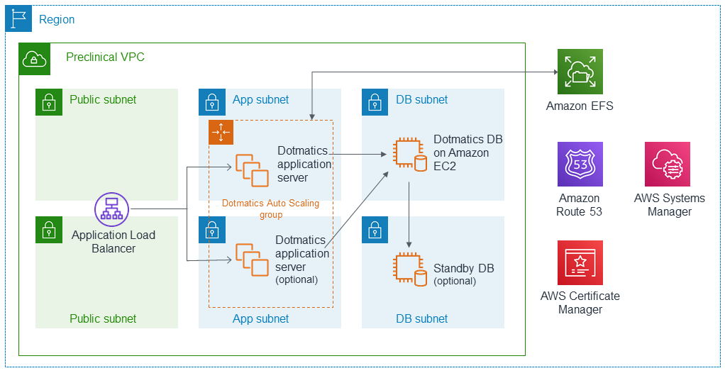 Quick Start architecture for Dotmatics Suite on AWS