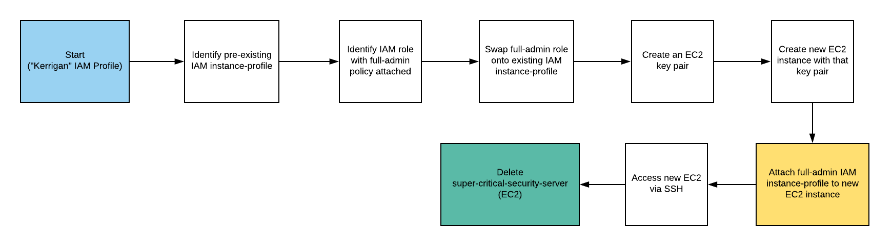 cloudgoat/README md at master · RhinoSecurityLabs/cloudgoat