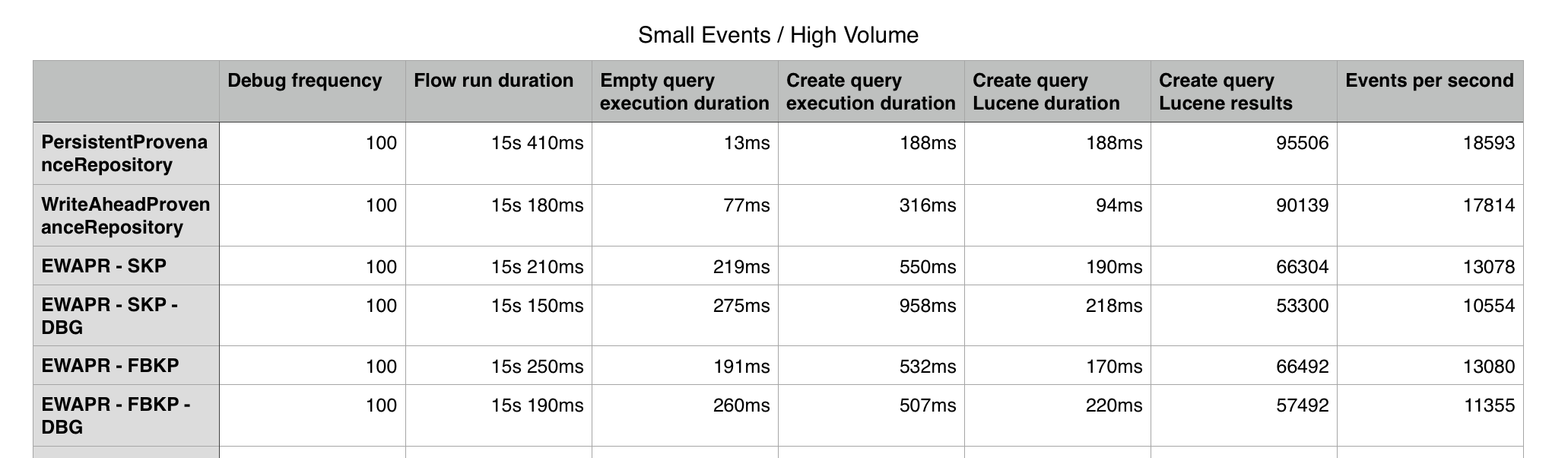 Small event size, high volume