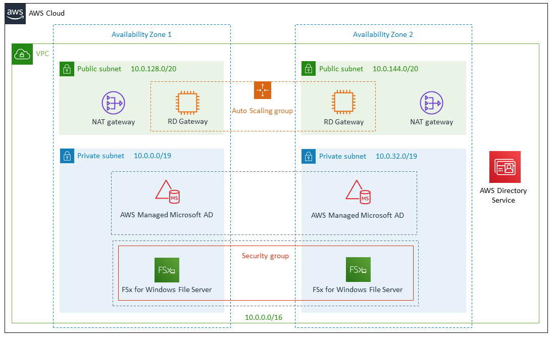 Quick Start architecture for FSx for Windows File Server with AWS Managed Microsoft AD