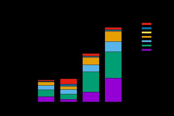 图12:美国每十年从欧洲移民情况2
