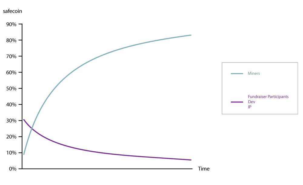 End User Graph