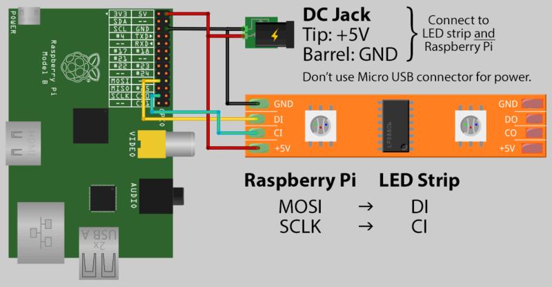 Raspberry Pi to LDP8806 diagram