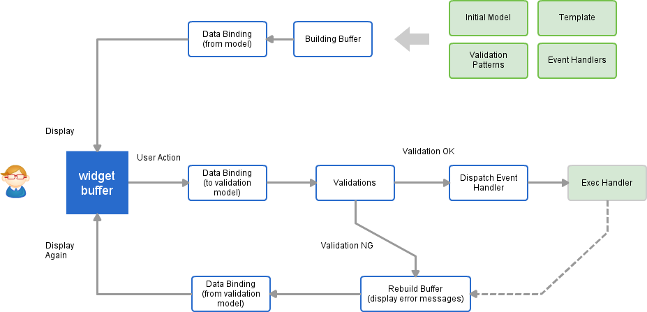 Lifecycle Overview
