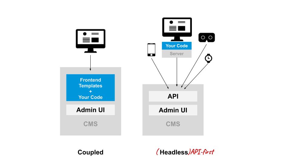 a coupled vs a headless CMS