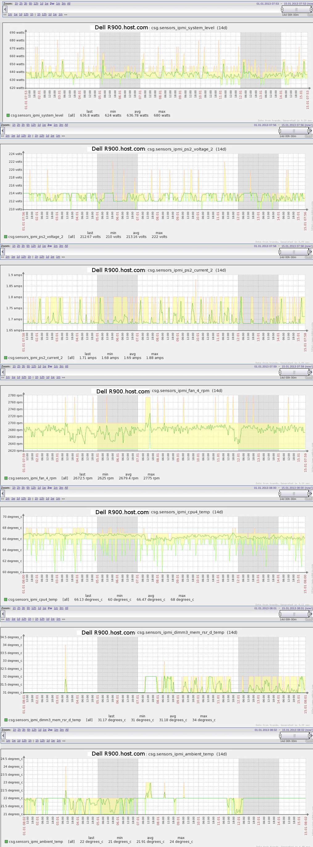 GitHub - mbillings/puppet-sensors: BMC/IPMI and lm_sensors