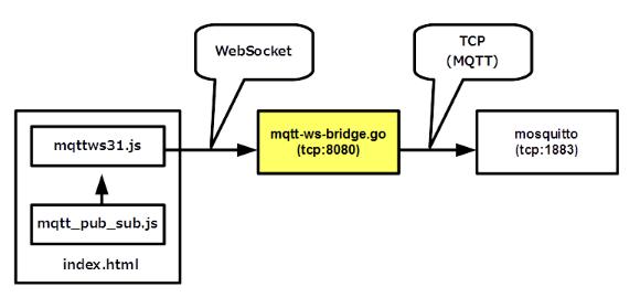 GitHub - yoggy/go-mqtt-ws-bridge