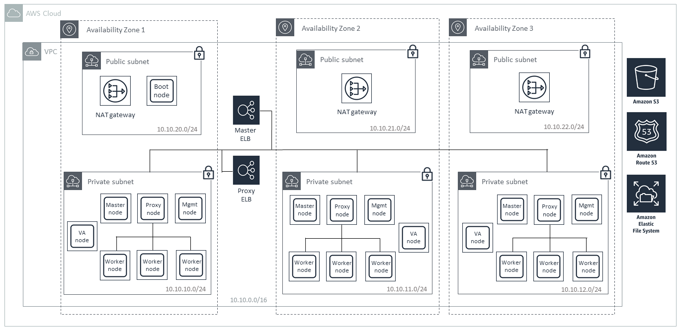 Quick Start architecture for IBM Cloud Private on AWS