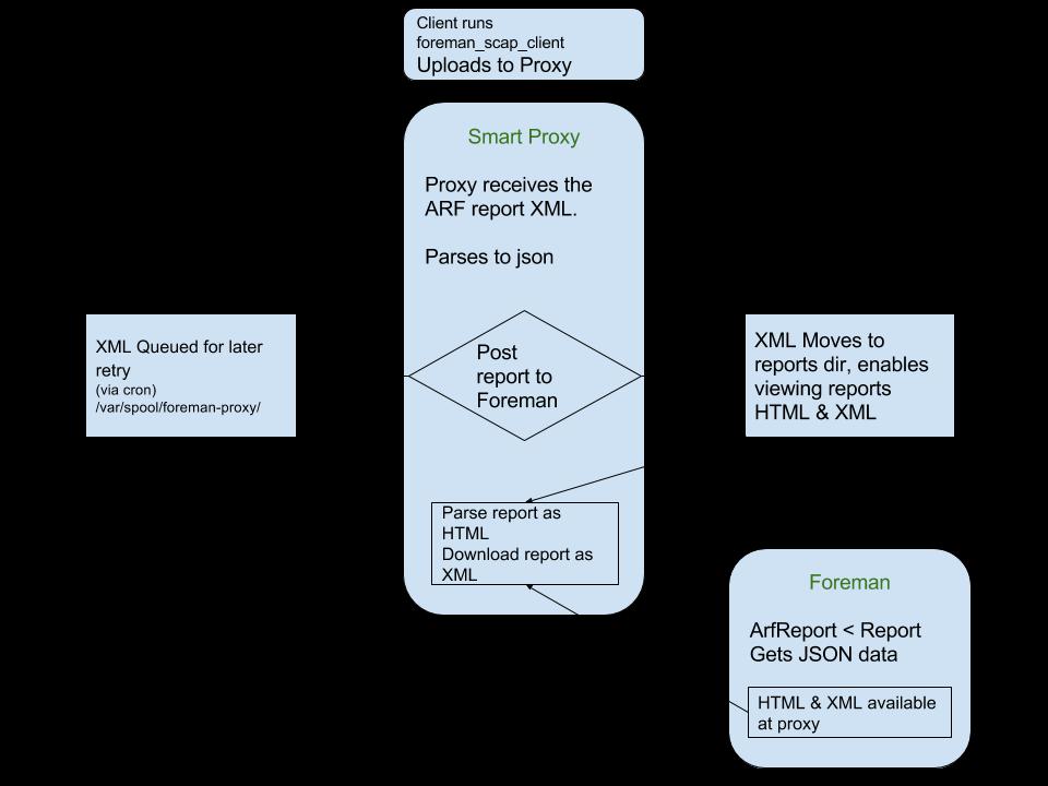 Openscap design