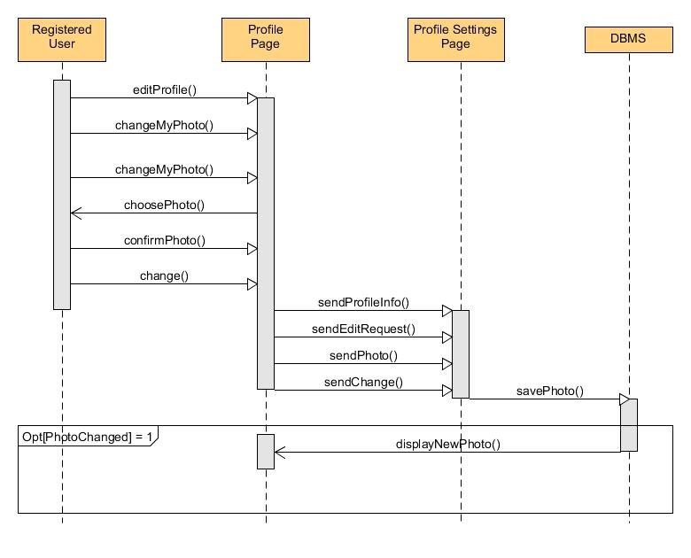 Sequence diagrams bounswebounswe2015group2 wiki github sequence diagram of change the profile photo use case ccuart