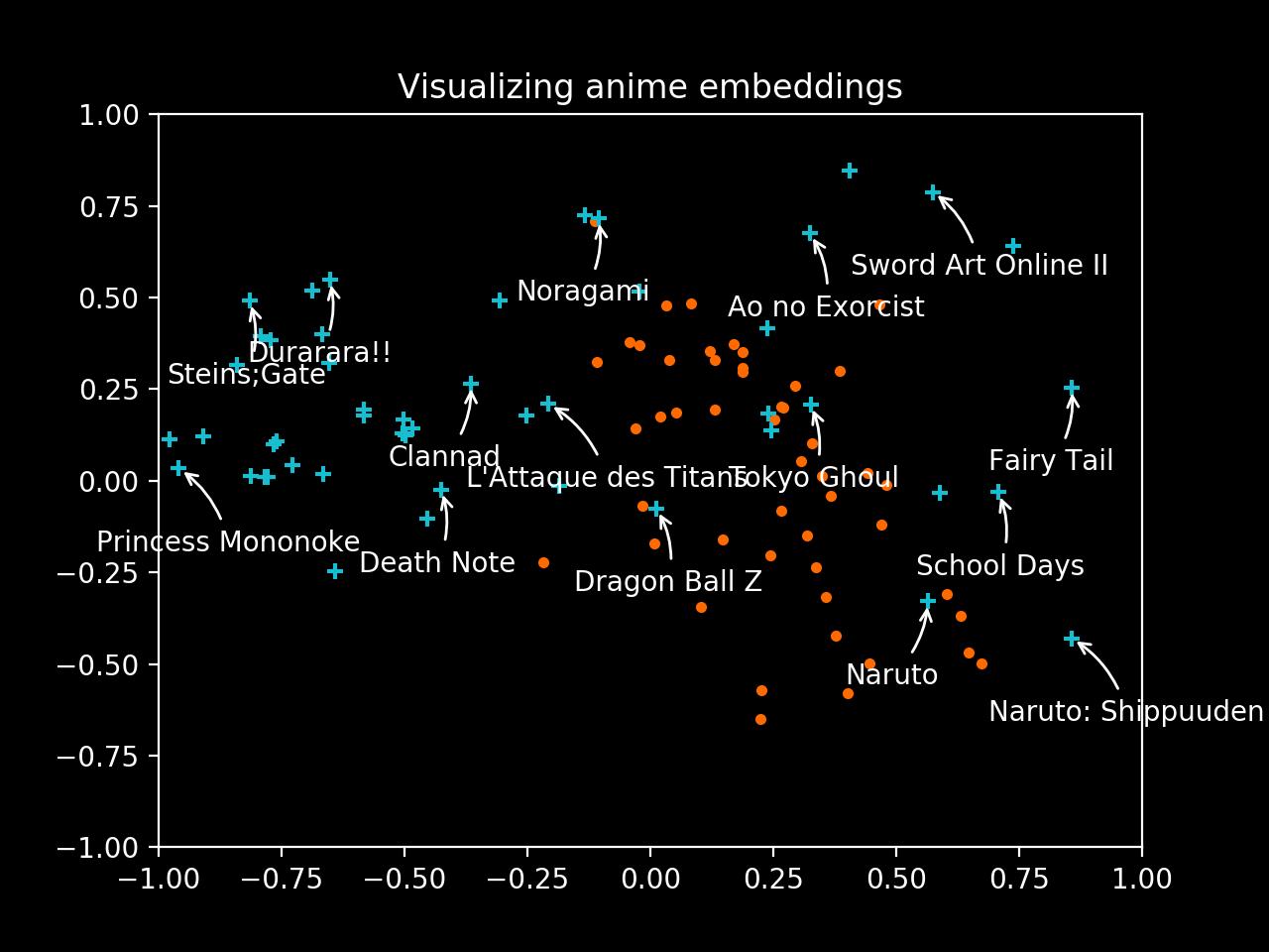 Visualize anime embeddings