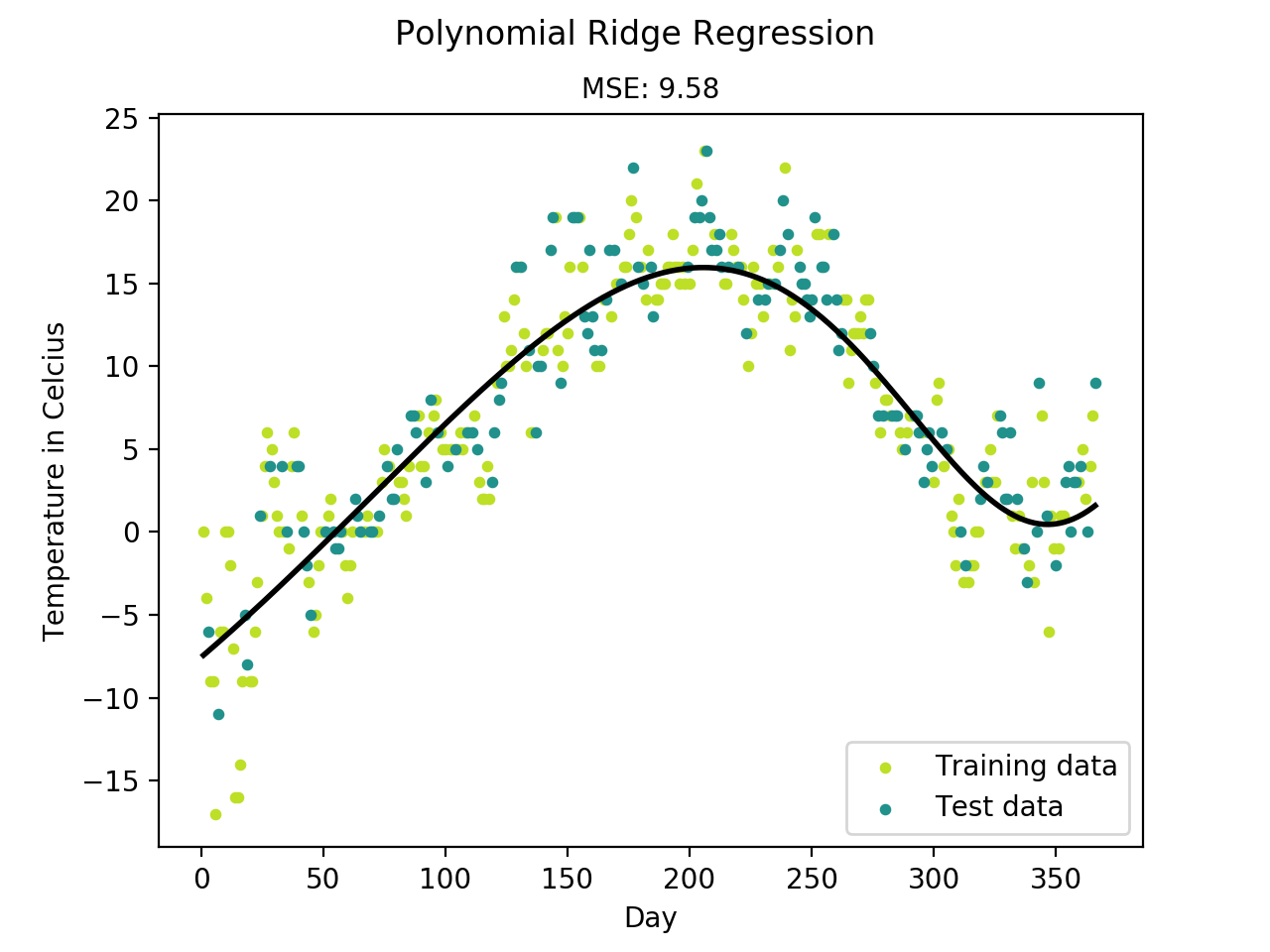evolutionary polynomial regression We are pleased to announce that the upcoming international conference on hydroinformatics (hic 2014), to be held in new york (usa), 17-21 august 2014, will host a mini-symposium on evolutionary polynomial regression for data-mining application in hydro-engineering see the official announcement (pdf.