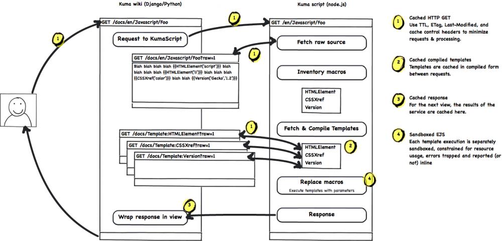 KumaScript overview