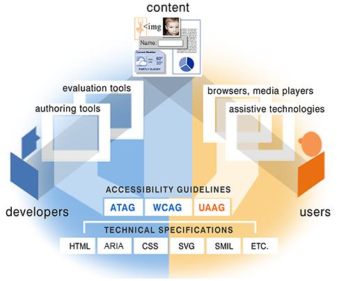 WAI standard overview