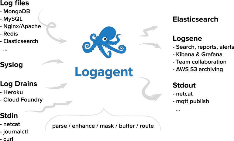 Logagent Logo