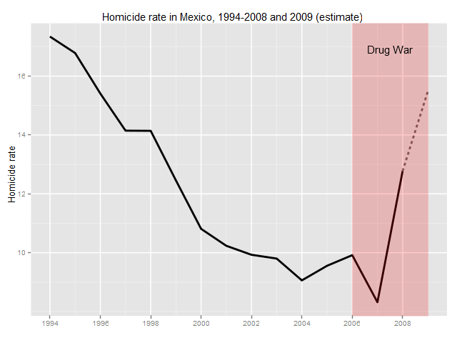homicide rate in Mexico 1994-2009