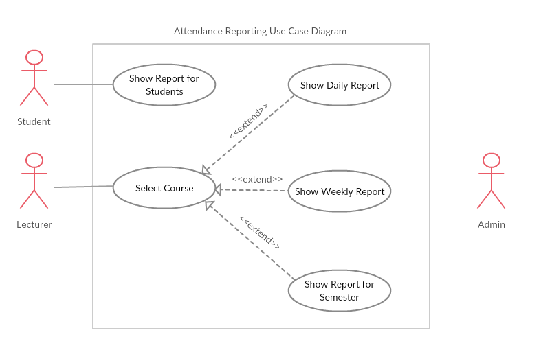 Srs attendance tracking system with using ble beacon and android fig5 use case diagram of reporting attendance ccuart Choice Image