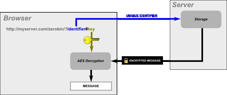 Decryption image