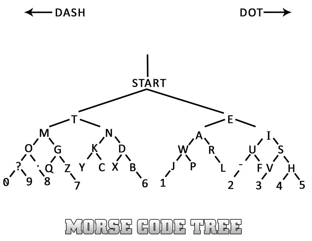 Morse Code Chart | Github Vshelke Morse A Simple Program To Generate Morse Code From