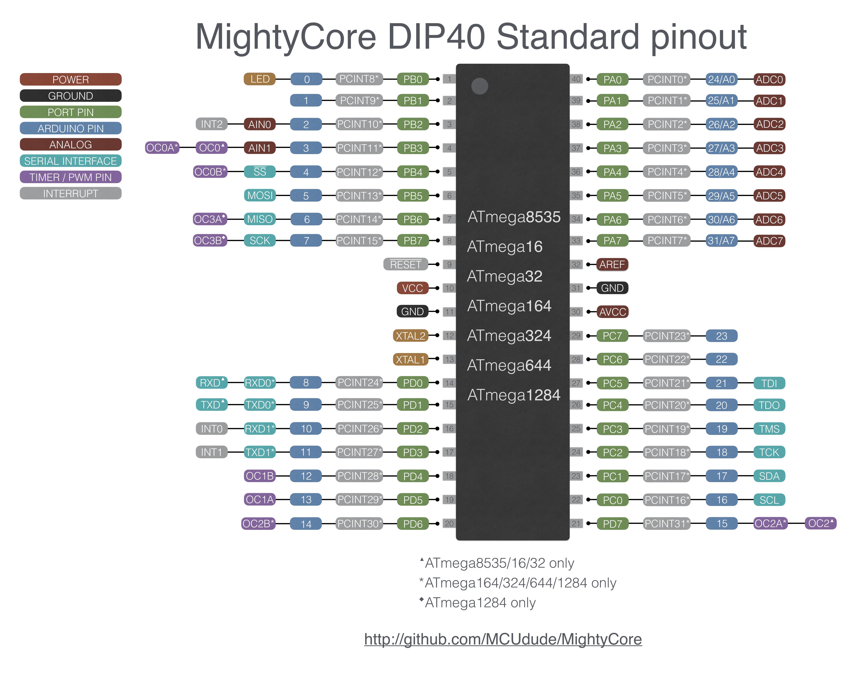 GitHub - MCUdude/MightyCore: Arduino hardware package for ATmega1284