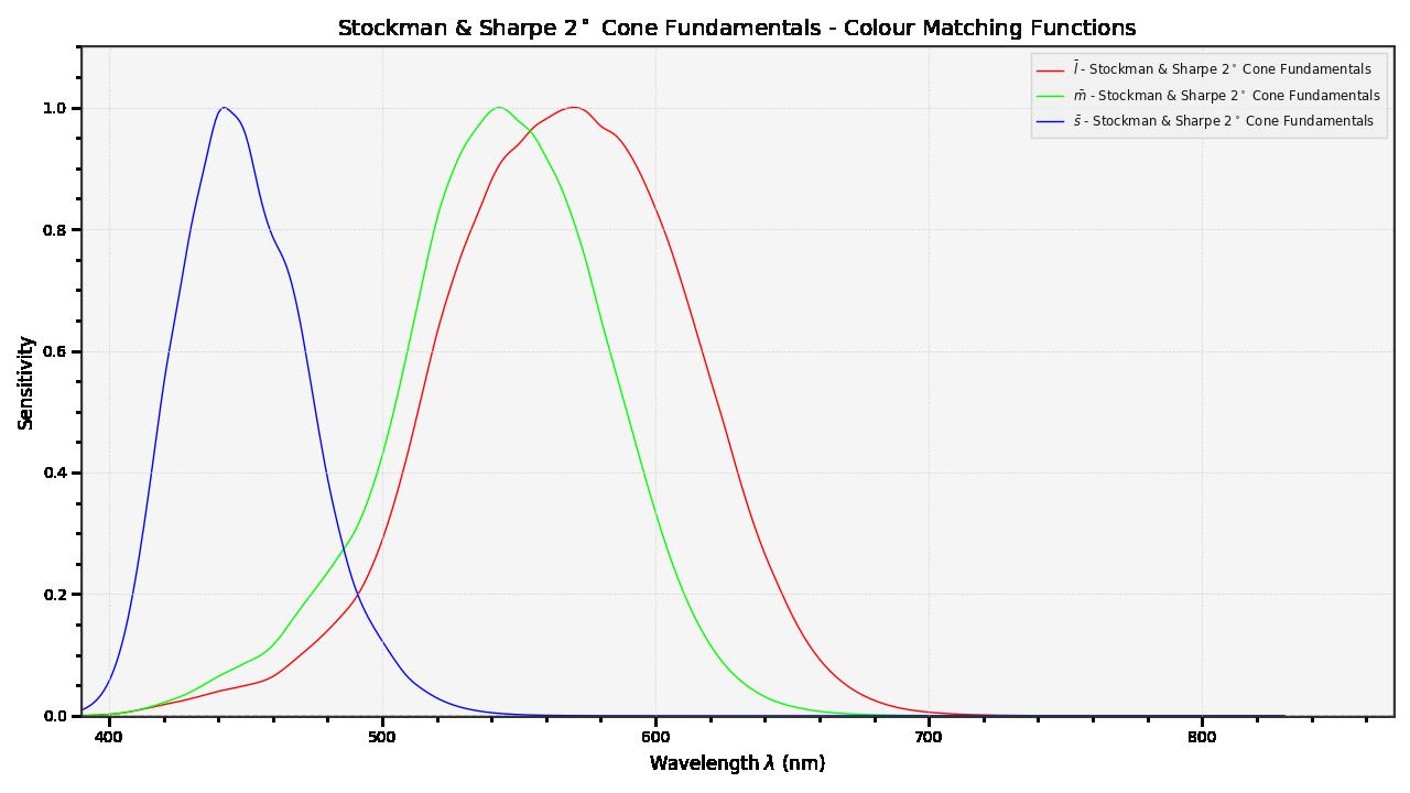 https://colour.readthedocs.io/en/develop/_static/Examples_Plotting_Cone_Fundamentals.png
