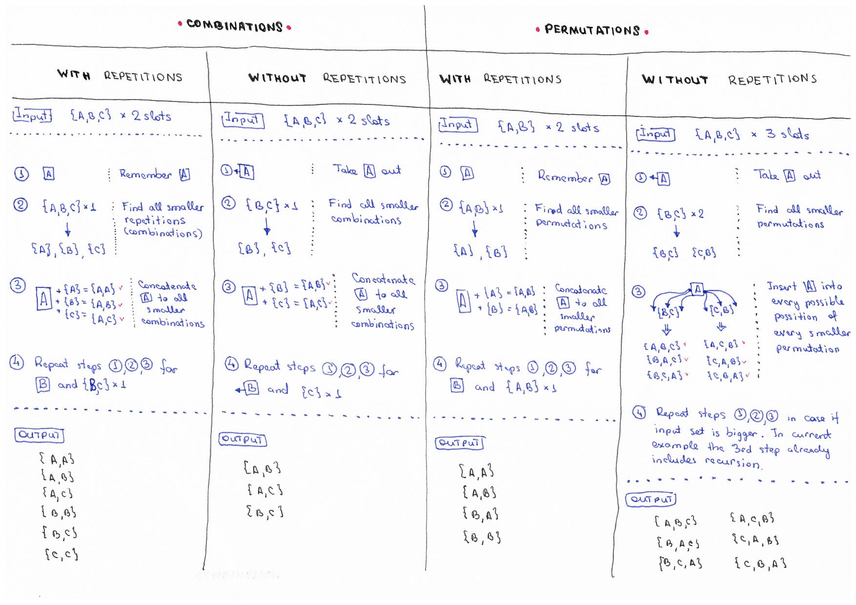 Javascript Algorithms Src Algorithms Sets Permutations At Master