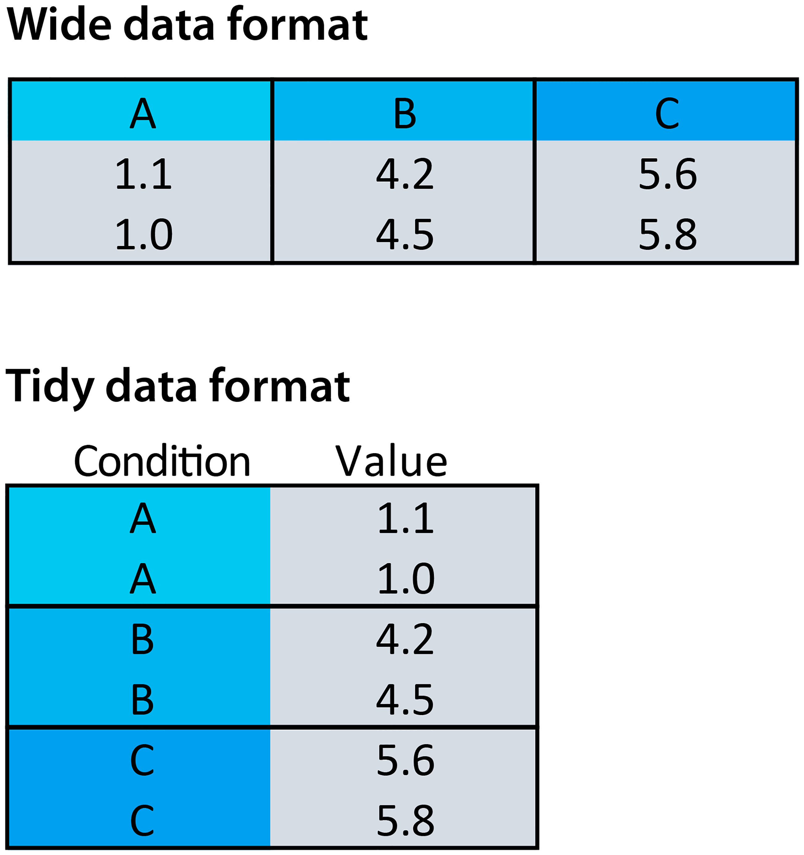 Illustration of wide and tidy data formats, from Postma and Goedhart (2019)