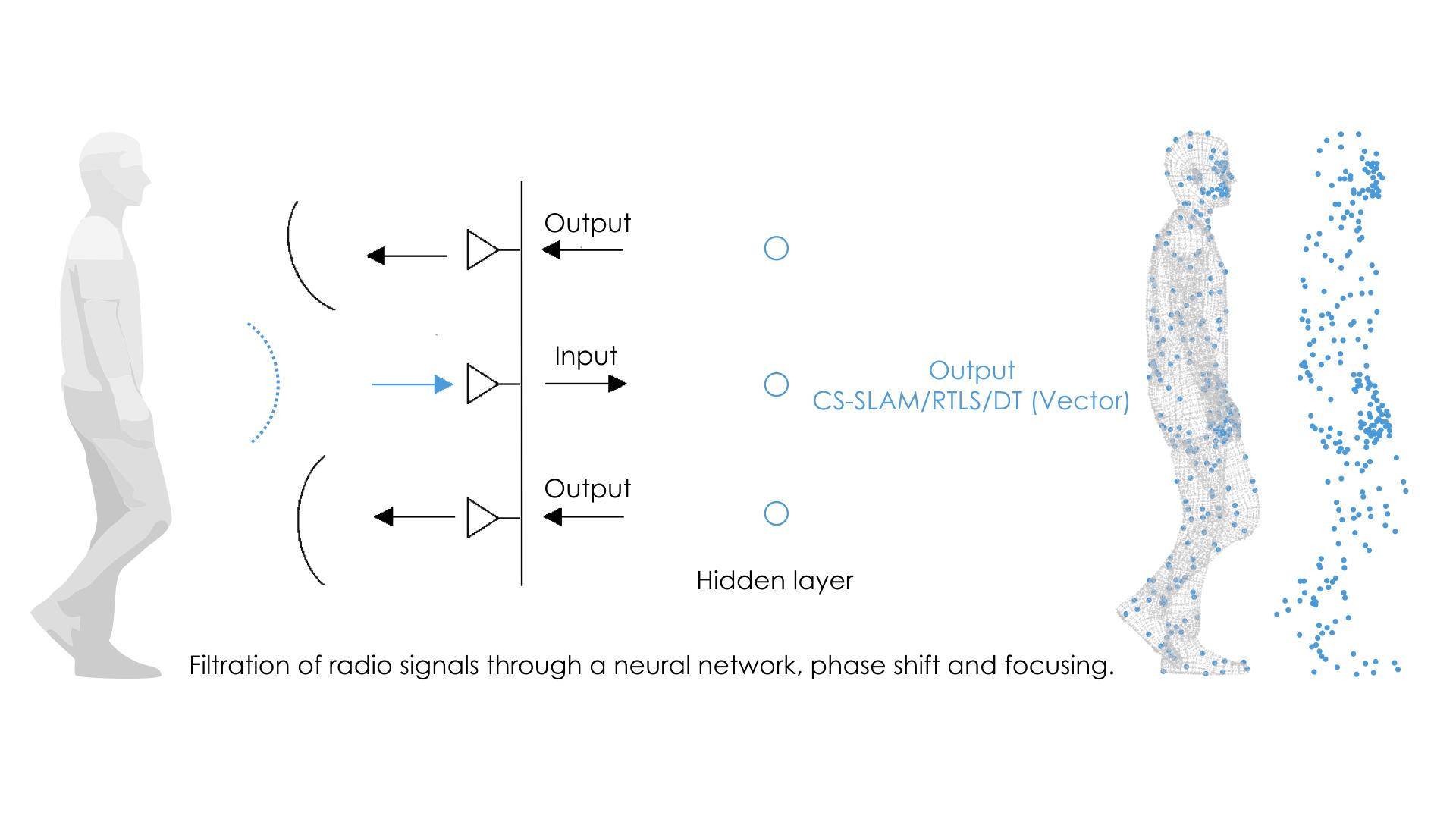 Когнитивная радиооптика — ЭМИИА   EMIIA  — cognitive radio optics