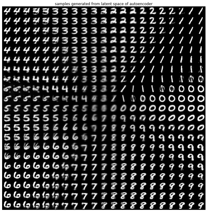 output images from gaussian fake data