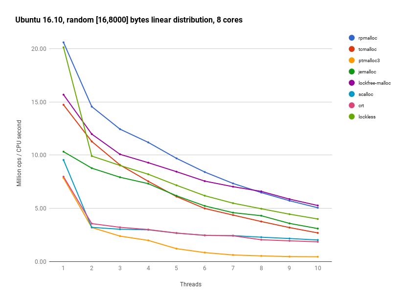 Ubuntu 16.10, random [16, 8000] bytes, 8 cores