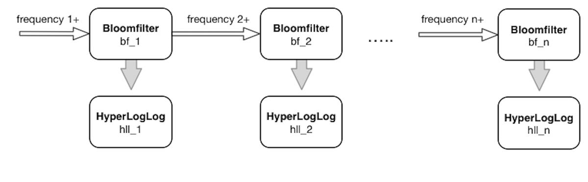 Bloomfilter Chain