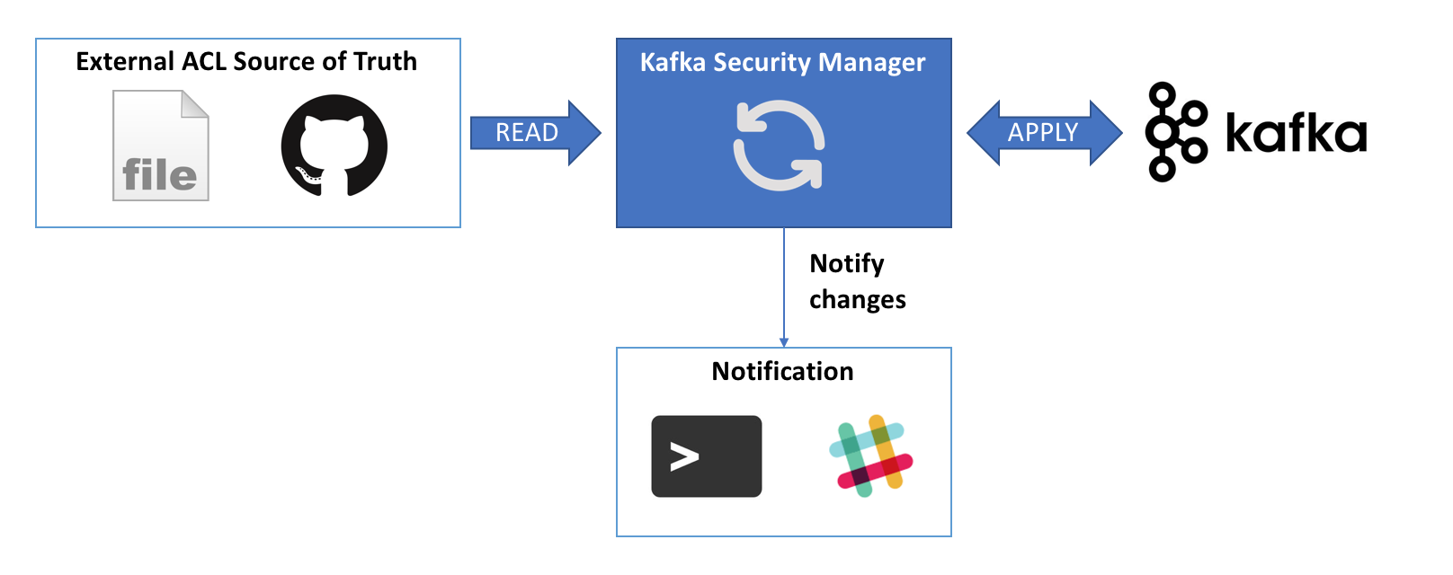 Kafka Security Manager Diagram