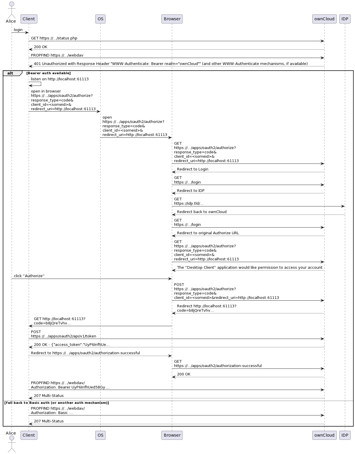 OAuth code Flow Sequence Diagram · owncloud/oauth2 Wiki ...