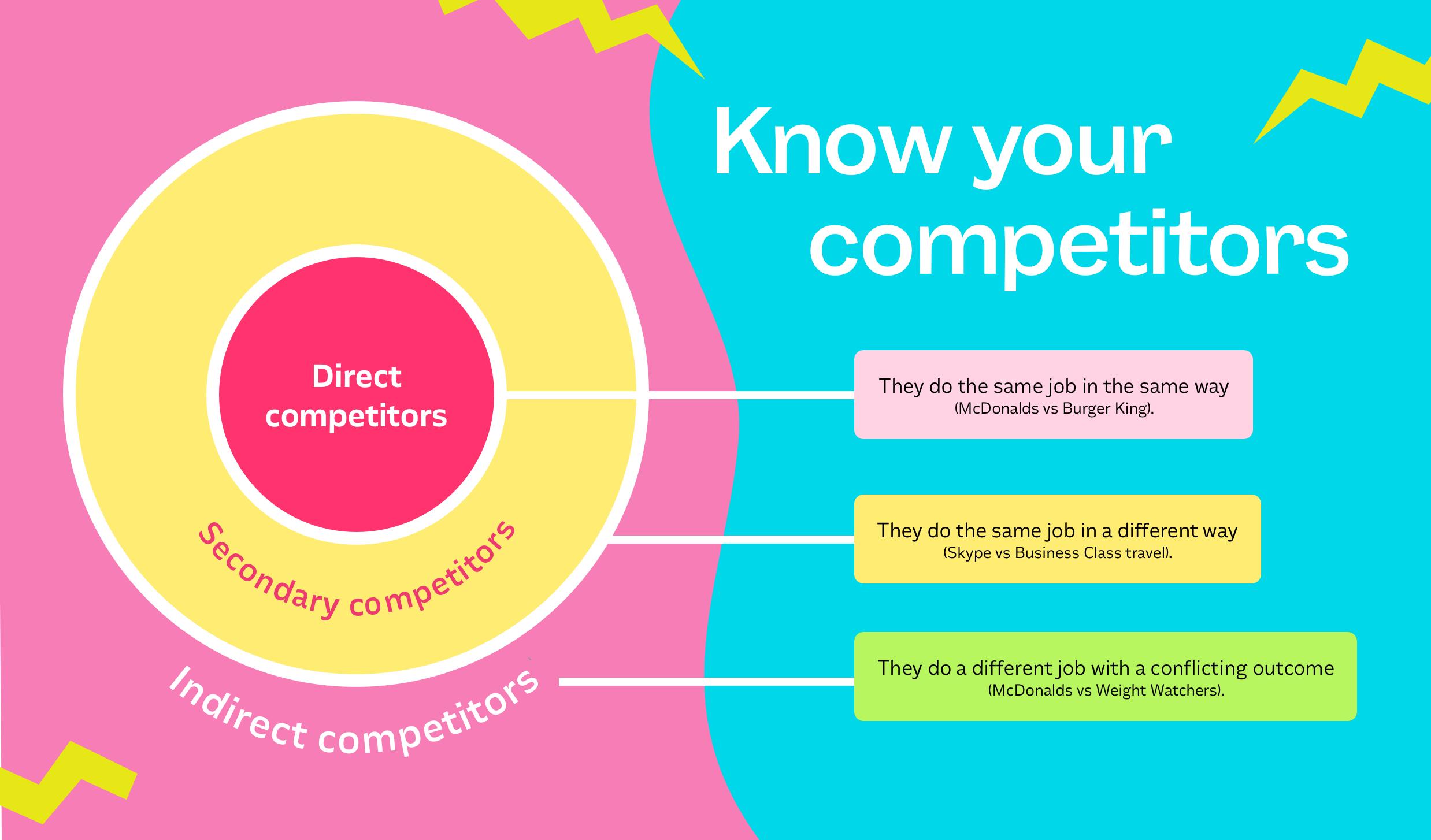 Quem é seu concorrente?