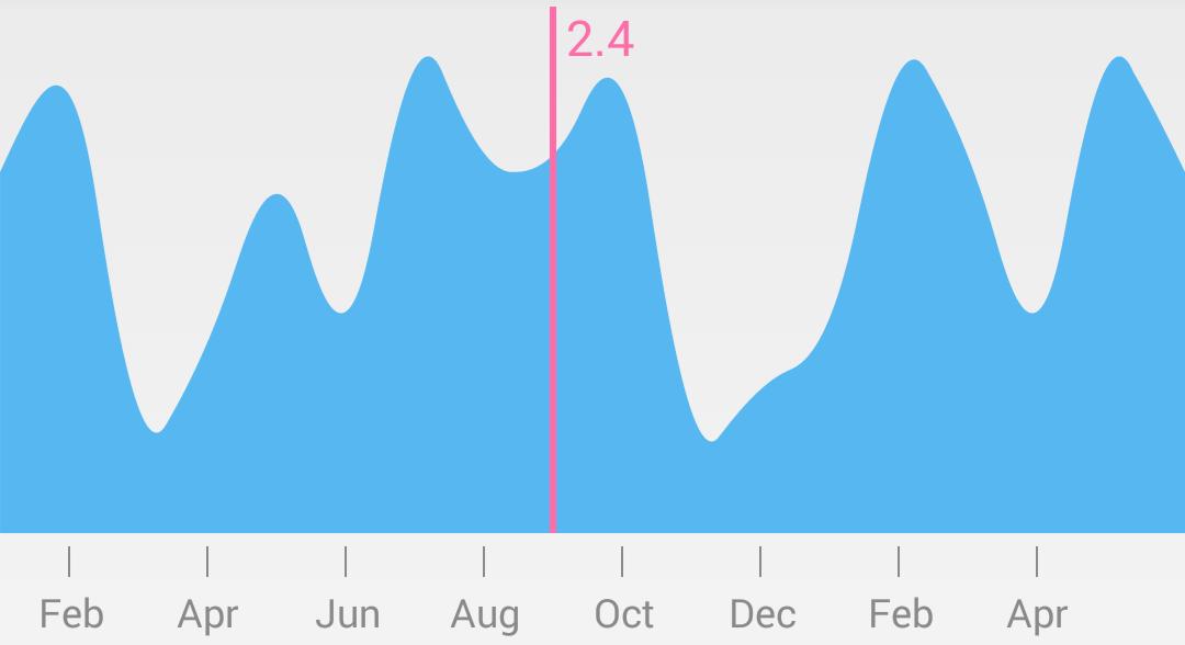 eaze graph