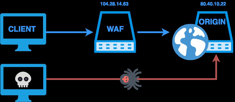 Scheme WAF Bypass