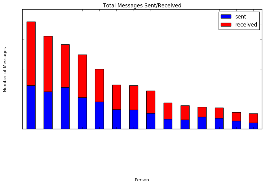 graph four