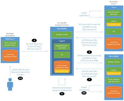 summary diagram