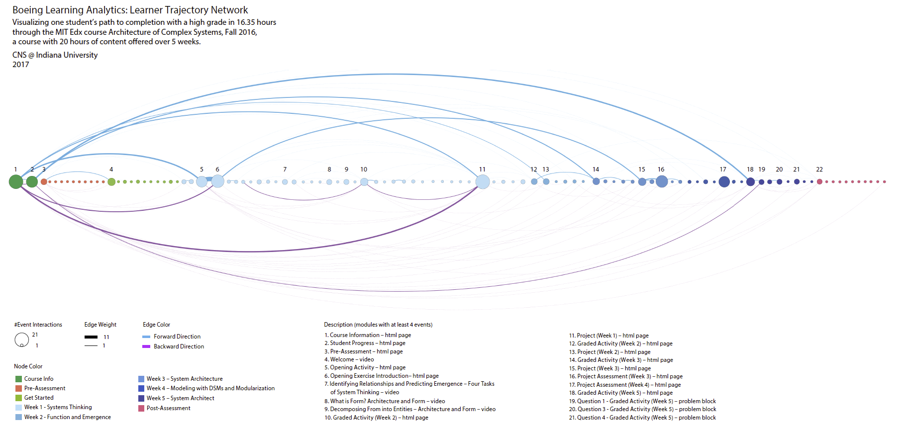 Home · cns-iu/learning-trajectories Wiki · GitHub