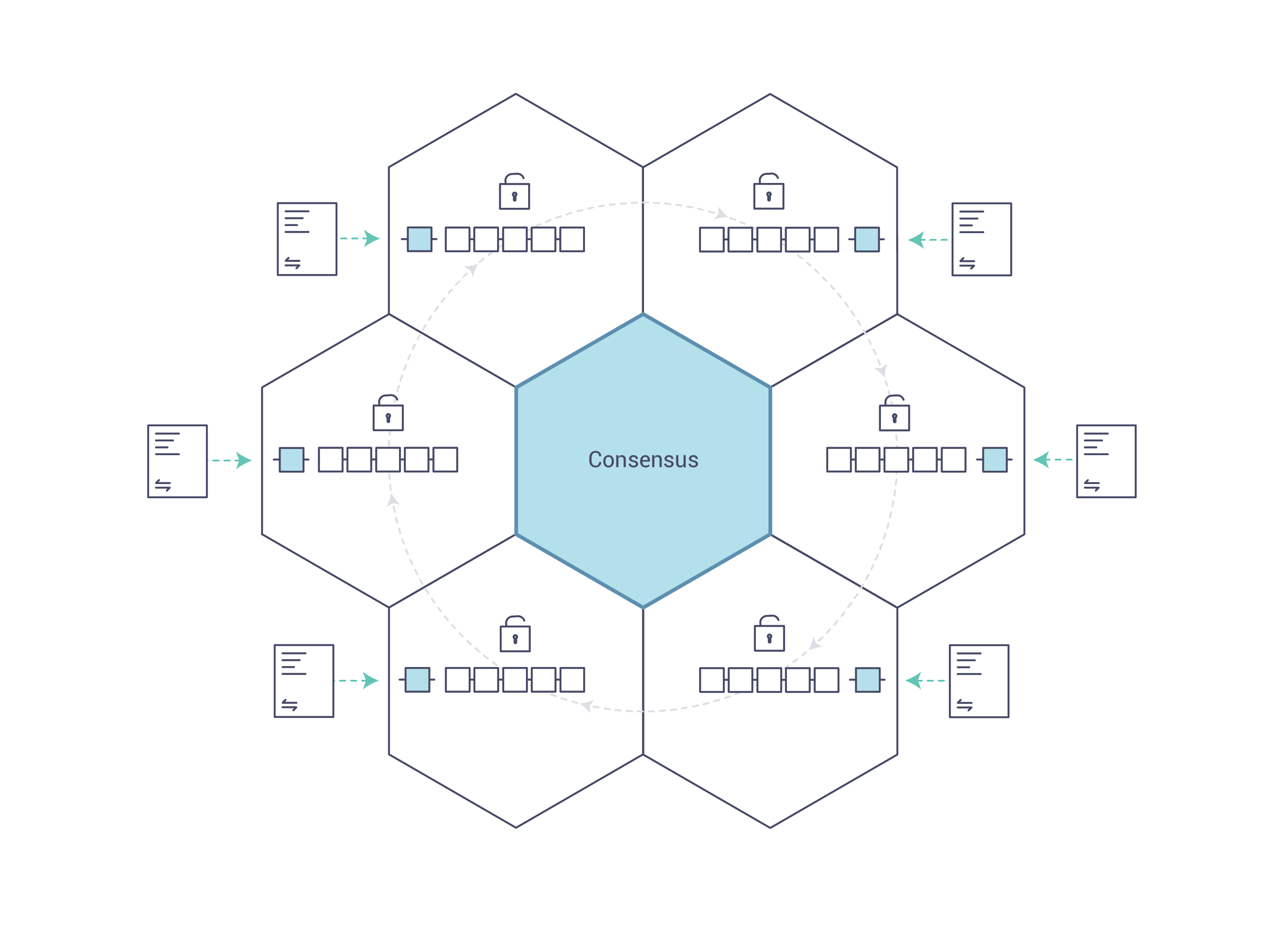 Blockchain Concensus