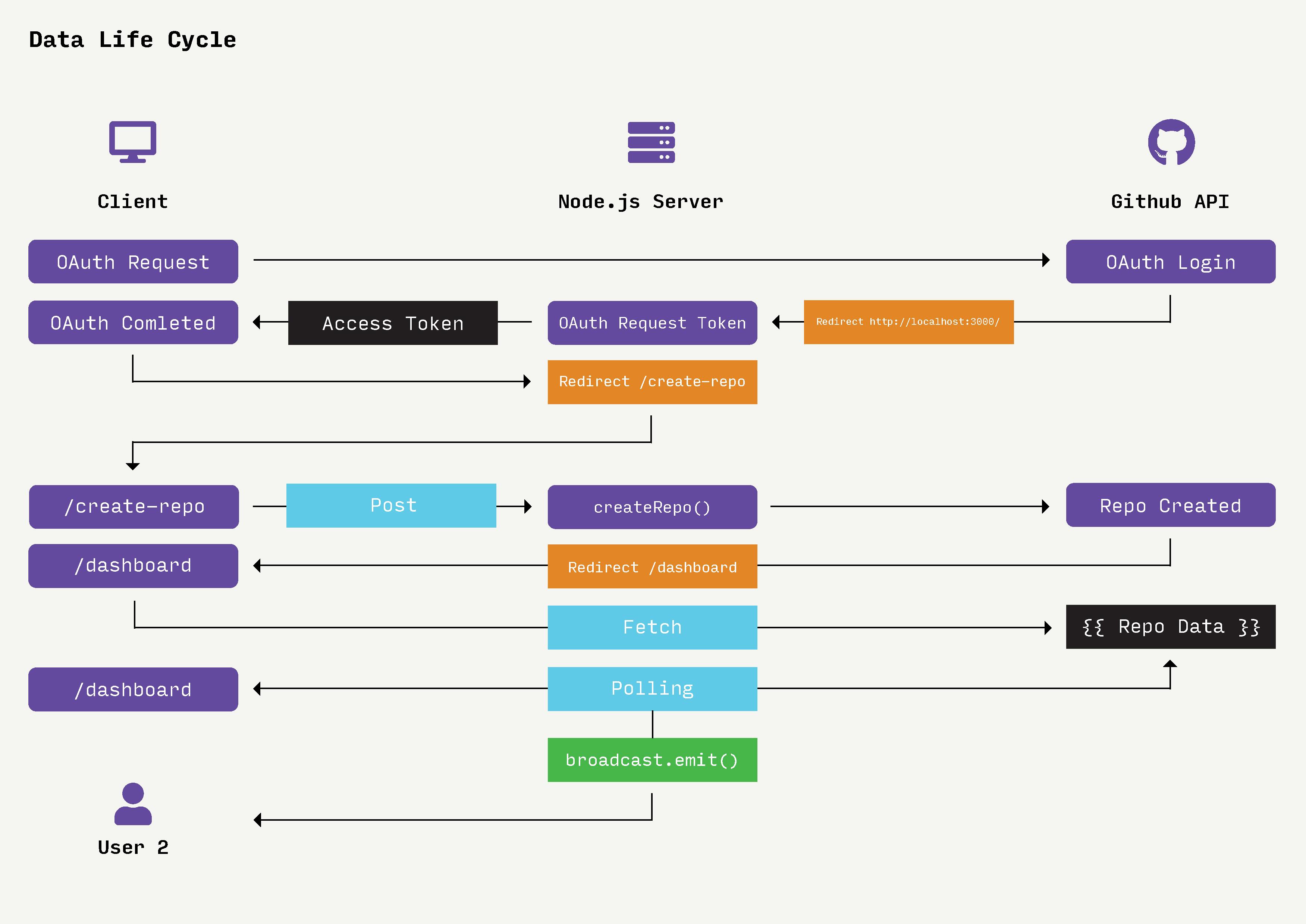 Data Life Cycle v2