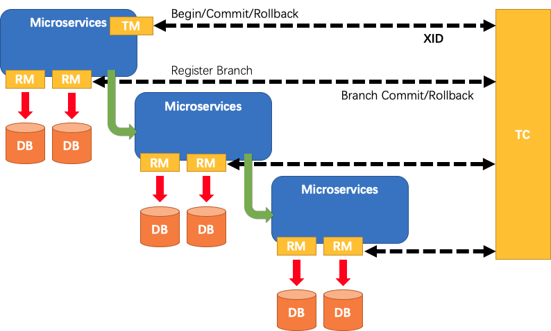 GlobalTransactionLifeCycle