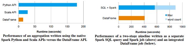 GitHub - tirthajyoti/Spark-with-Python: Fundamentals of Spark with